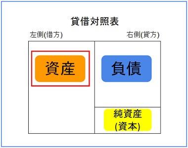 資産のホームポジションは左(借方)