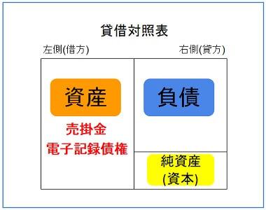 売掛金と電子記録債権は資産のグループ