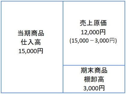 売上原価の算定1
