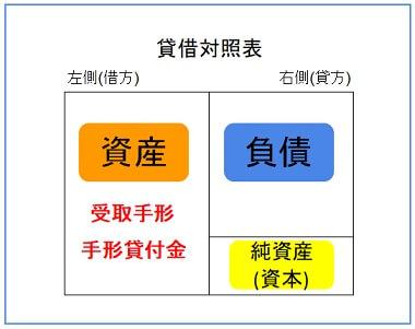 受取手形と手形貸付金は資産の勘定科目